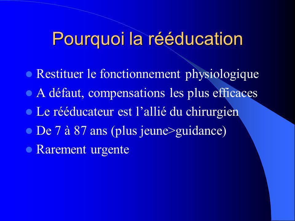 Pourquoi la rééducation Restituer le fonctionnement physiologique A défaut, compensations les plus efficaces Le rééducateur est l'allié du chirurgien De 7 à 87 ans (plus jeune>guidance) Rarement urgente