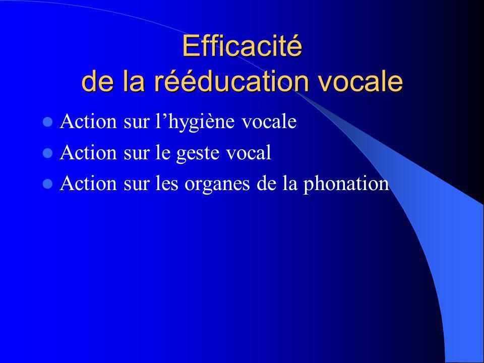 Efficacité de la rééducation vocale Action sur l'hygiène vocale Action sur le geste vocal Action sur les organes de la phonation