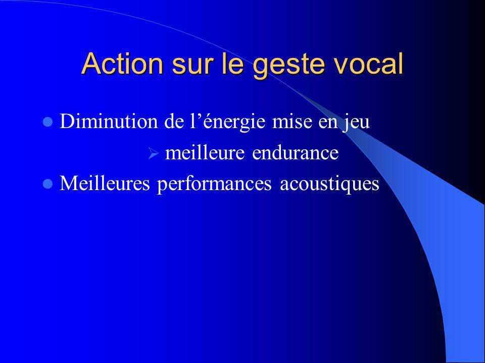 Action sur le geste vocal Diminution de l'énergie mise en jeu  meilleure endurance Meilleures performances acoustiques