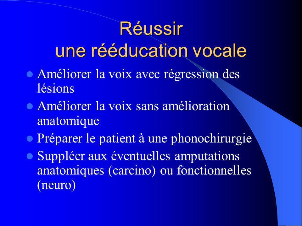 Réussir une rééducation vocale Améliorer la voix avec régression des lésions Améliorer la voix sans amélioration anatomique Préparer le patient à une phonochirurgie Suppléer aux éventuelles amputations anatomiques (carcino) ou fonctionnelles (neuro)