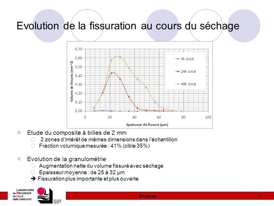11 Evolution de la fissuration au cours du séchage Etude du composite à billes de 2 mm  2 zones d'intérêt de mêmes dimensions dans l'échantillon  Fr