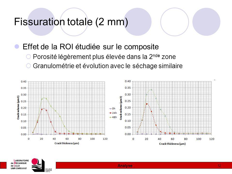 12 Fissuration totale (2 mm) Effet de la ROI étudiée sur le composite  Porosité légèrement plus élevée dans la 2 nde zone  Granulométrie et évolution avec le séchage similaire Analyse