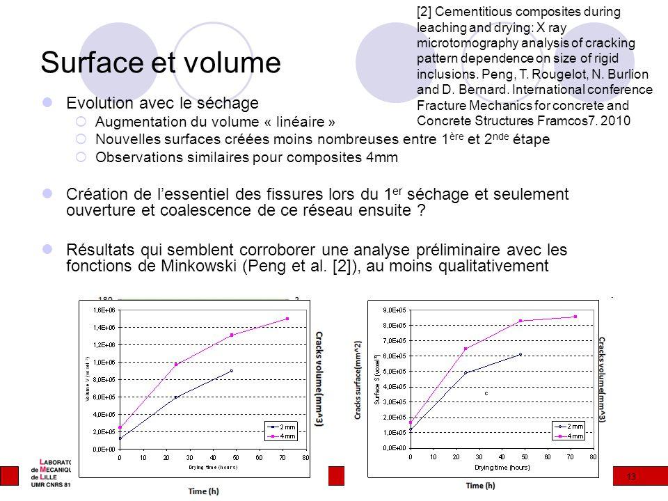 13 Surface et volume Evolution avec le séchage  Augmentation du volume « linéaire »  Nouvelles surfaces créées moins nombreuses entre 1 ère et 2 nde