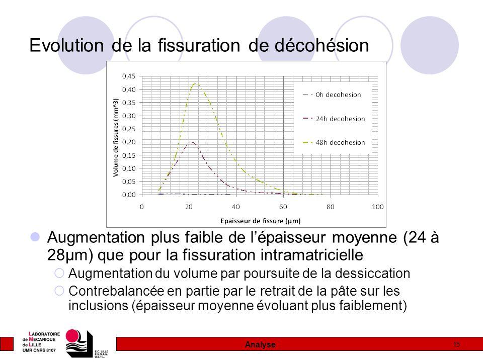 15 Evolution de la fissuration de décohésion Augmentation plus faible de l'épaisseur moyenne (24 à 28µm) que pour la fissuration intramatricielle  Augmentation du volume par poursuite de la dessiccation  Contrebalancée en partie par le retrait de la pâte sur les inclusions (épaisseur moyenne évoluant plus faiblement) Analyse