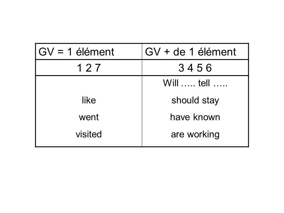 Structures des phrases interrogatives et négatives Interrogatives (WH) Auxiliaire Sujet 2° élément verbal .