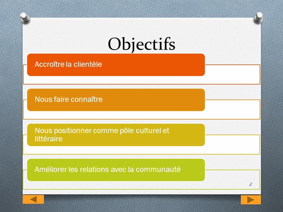 Objectifs 2 Accroître la clientèleNous faire connaître Nous positionner comme pôle culturel et littéraire Améliorer les relations avec la communauté