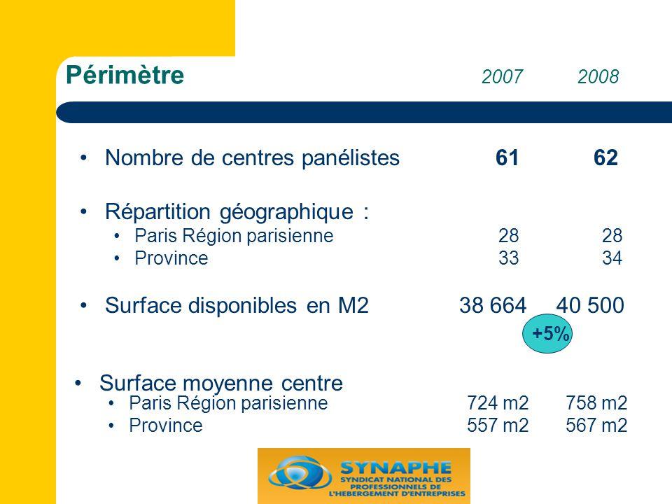 Périmètre 2007 2008 Nombre de centres panélistes 61 62 Répartition géographique : Paris Région parisienne 28 28 Province 33 34 Surface disponibles en M2 38 664 40 500 +5% Surface moyenne centre Paris Région parisienne 724 m2 758 m2 Province 557 m2 567 m2