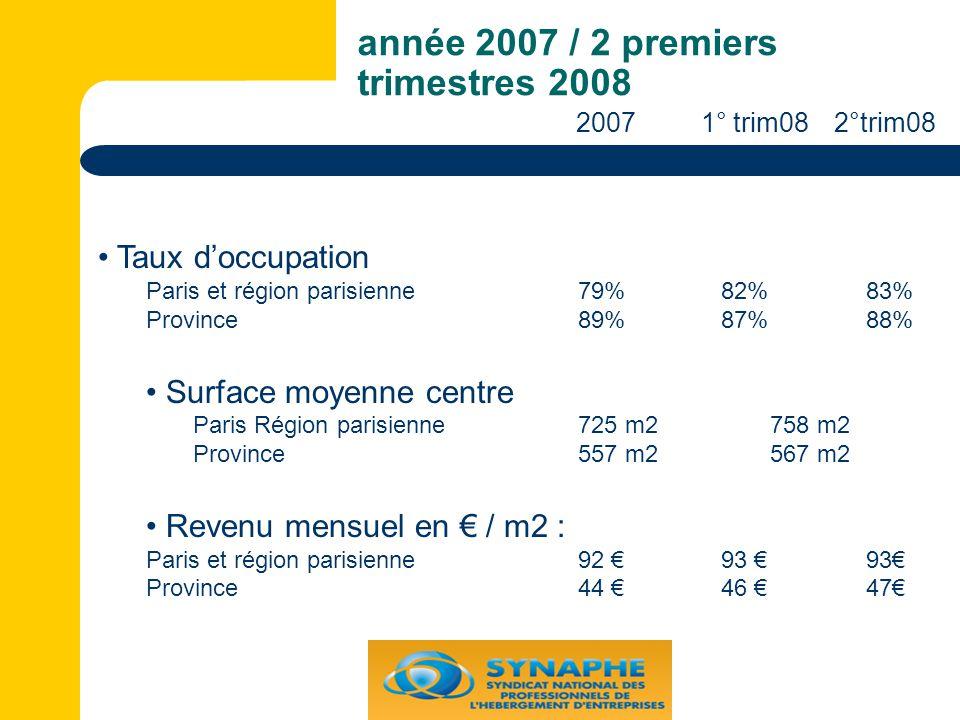 année 2007 / 2 premiers trimestres 2008 Taux d'occupation Paris et région parisienne79% 82% 83% Province89% 87% 88% Surface moyenne centre Paris Région parisienne725 m2 758 m2 Province 557 m2 567 m2 Revenu mensuel en € / m2 : Paris et région parisienne92 € 93 €93€ Province44 € 46 € 47€ 2007 1° trim082°trim08