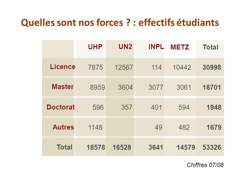 Quelles sont nos forces ? : effectifs étudiants UHP UN2INPL METZTotal Master Licence Doctorat Total Autres 7875 8959 596 1148 18578 12567 3604 357 165