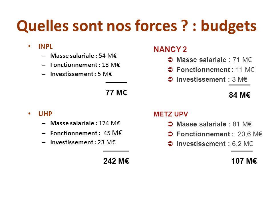 Quelles sont nos forces ? : budgets INPL – Masse salariale : 54 M€ – Fonctionnement : 18 M€ – Investissement : 5 M€ UHP – Masse salariale : 174 M€ – F