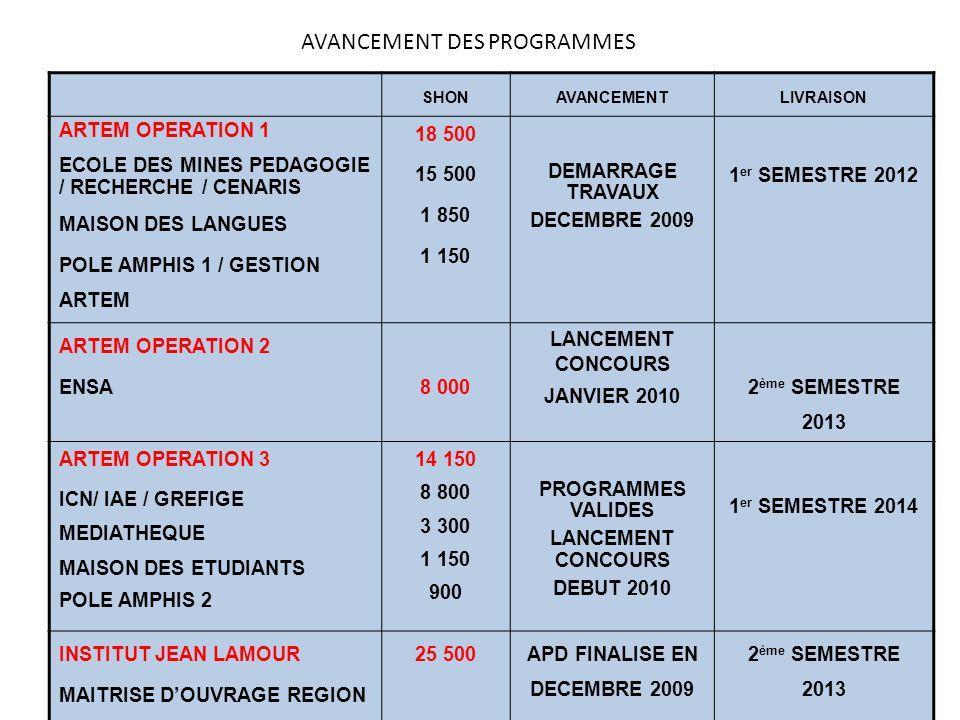 AVANCEMENT DES PROGRAMMES SHONAVANCEMENTLIVRAISON ARTEM OPERATION 1 ECOLE DES MINES PEDAGOGIE / RECHERCHE / CENARIS MAISON DES LANGUES POLE AMPHIS 1 / GESTION ARTEM 18 500 15 500 1 850 1 150 DEMARRAGE TRAVAUX DECEMBRE 2009 1 er SEMESTRE 2012 ARTEM OPERATION 2 ENSA8 000 LANCEMENT CONCOURS JANVIER 2010 2 ème SEMESTRE 2013 ARTEM OPERATION 3 ICN/ IAE / GREFIGE MEDIATHEQUE MAISON DES ETUDIANTS POLE AMPHIS 2 14 150 8 800 3 300 1 150 900 PROGRAMMES VALIDES LANCEMENT CONCOURS DEBUT 2010 1 er SEMESTRE 2014 INSTITUT JEAN LAMOUR MAITRISE D'OUVRAGE REGION 25 500APD FINALISE EN DECEMBRE 2009 2 ème SEMESTRE 2013