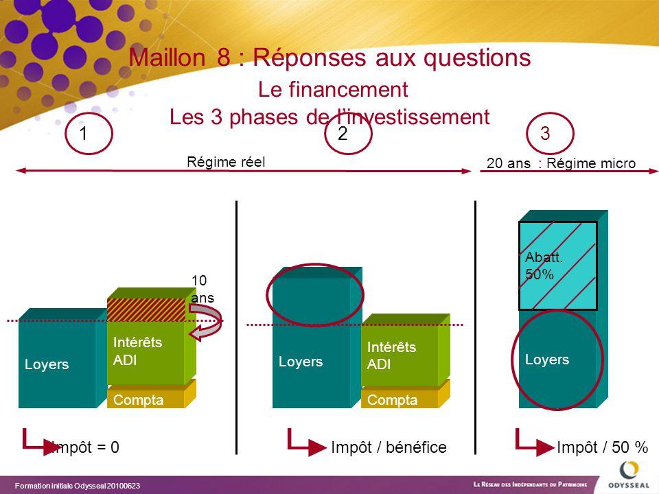 Formation initiale Odysseal 20100623 Loyers Maillon 8 : Réponses aux questions Le financement Les 3 phases de l'investissement Compta Intérêts ADI 12