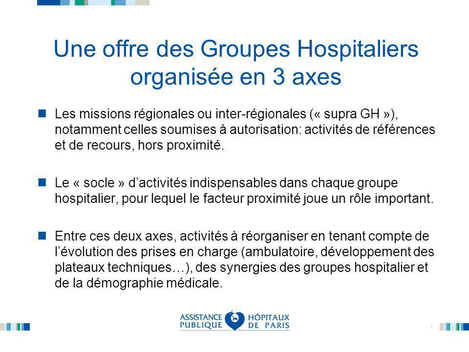 1 Une offre des Groupes Hospitaliers organisée en 3 axes Les missions régionales ou inter-régionales (« supra GH »), notamment celles soumises à autor