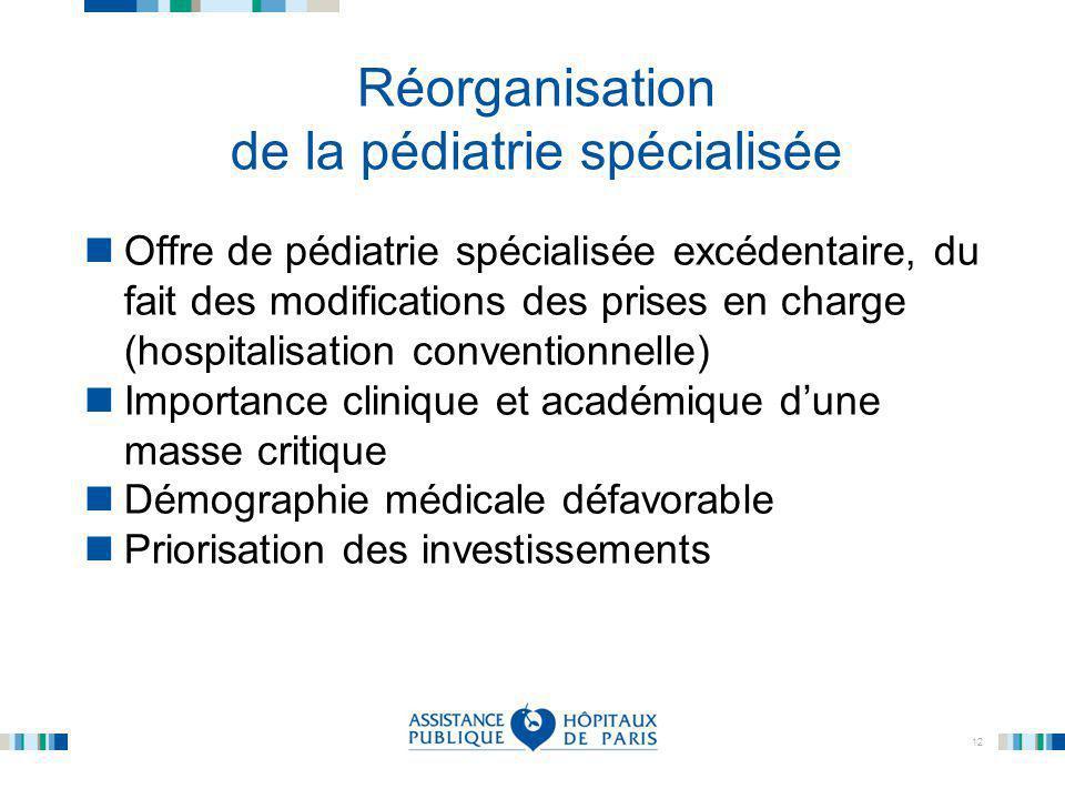 12 Réorganisation de la pédiatrie spécialisée Offre de pédiatrie spécialisée excédentaire, du fait des modifications des prises en charge (hospitalisa