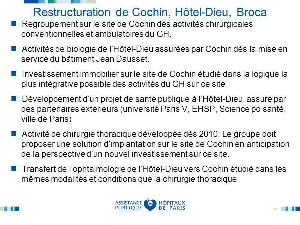 15 Restructuration de Cochin, Hôtel-Dieu, Broca Regroupement sur le site de Cochin des activités chirurgicales conventionnelles et ambulatoires du GH.
