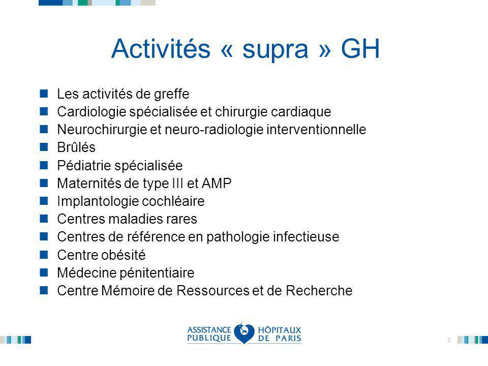 2 Activités « supra » GH Les activités de greffe Cardiologie spécialisée et chirurgie cardiaque Neurochirurgie et neuro-radiologie interventionnelle B
