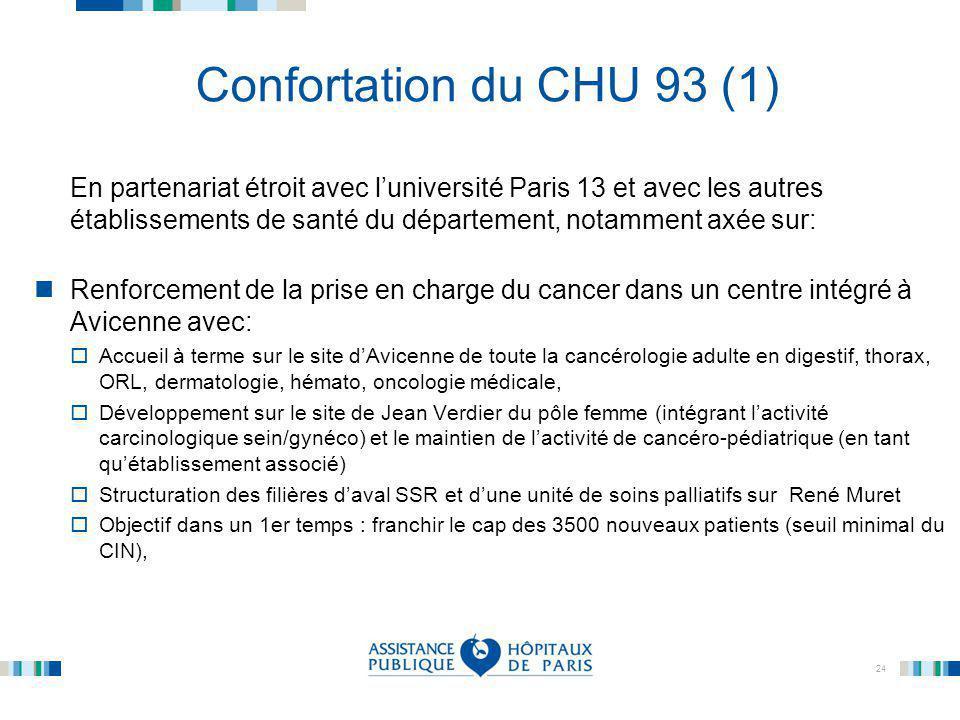 24 Confortation du CHU 93 (1) En partenariat étroit avec l'université Paris 13 et avec les autres établissements de santé du département, notamment ax