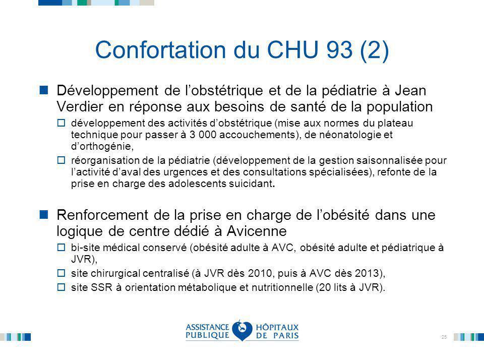 25 Confortation du CHU 93 (2) Développement de l'obstétrique et de la pédiatrie à Jean Verdier en réponse aux besoins de santé de la population  déve