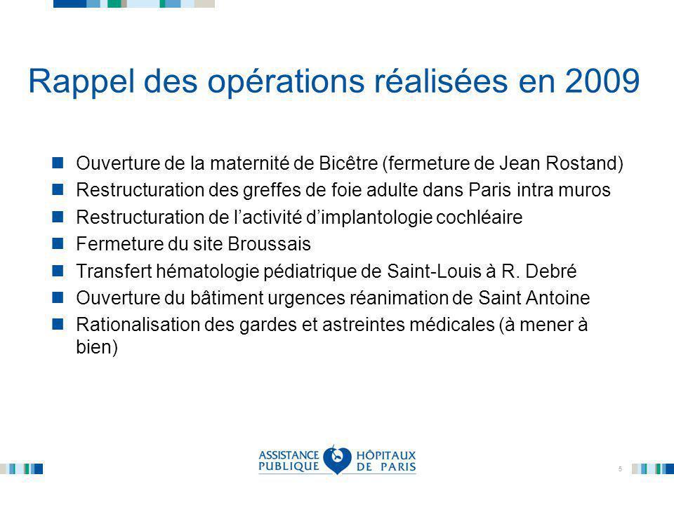 5 Rappel des opérations réalisées en 2009 Ouverture de la maternité de Bicêtre (fermeture de Jean Rostand) Restructuration des greffes de foie adulte