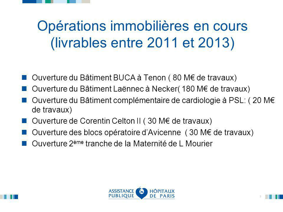 7 Opérations immobilières en cours (livrables entre 2011 et 2013) Ouverture du Bâtiment BUCA à Tenon ( 80 M€ de travaux) Ouverture du Bâtiment Laënnec