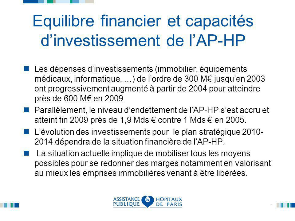 9 Equilibre financier et capacités d'investissement de l'AP-HP Les dépenses d'investissements (immobilier, équipements médicaux, informatique, …) de l