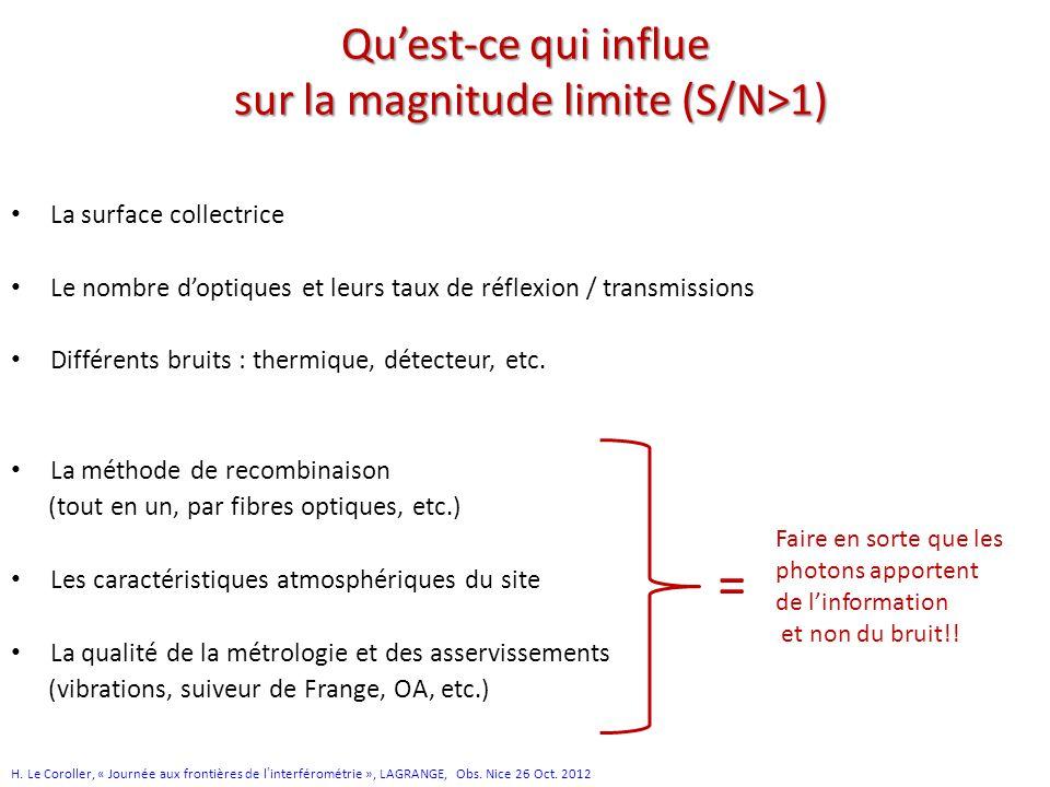 Qu'est-ce qui influe sur la magnitude limite (S/N>1) La surface collectrice Le nombre d'optiques et leurs taux de réflexion / transmissions Différents bruits : thermique, détecteur, etc.