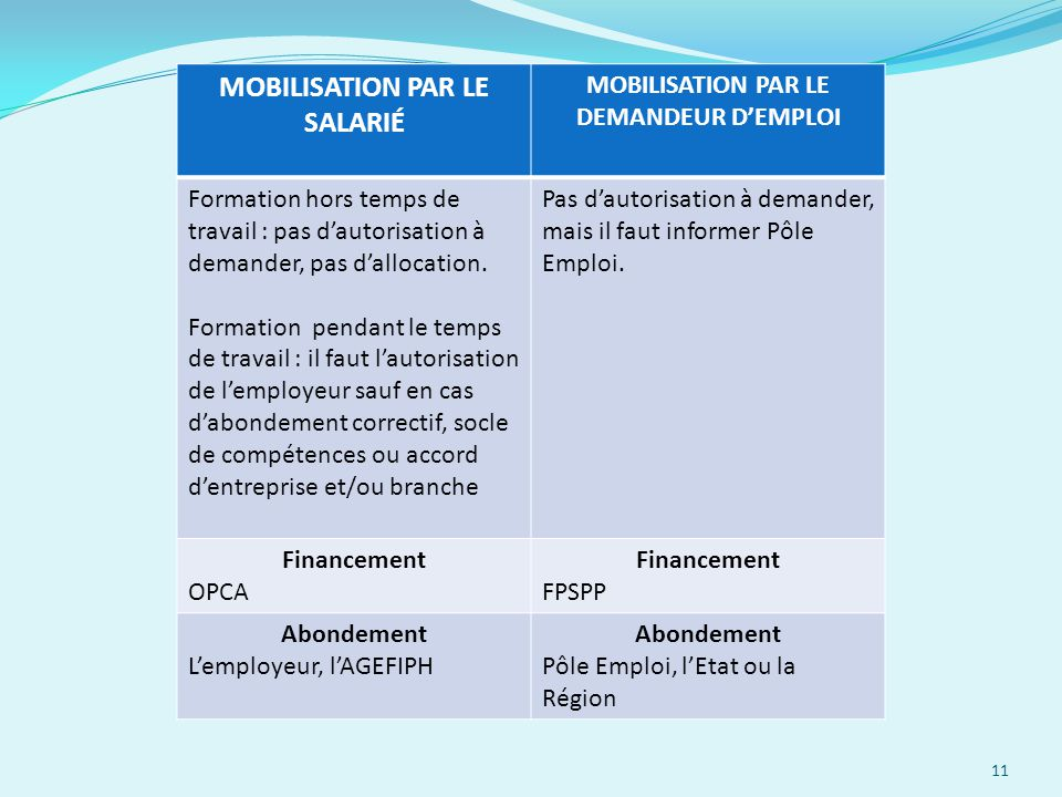 11 MOBILISATION PAR LE SALARIÉ MOBILISATION PAR LE DEMANDEUR D'EMPLOI Formation hors temps de travail : pas d'autorisation à demander, pas d'allocatio