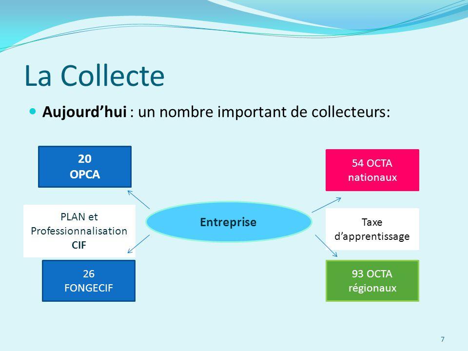 La Collecte Aujourd'hui : un nombre important de collecteurs: Entreprise 20 OPCA 26 FONGECIF 54 OCTA nationaux 93 OCTA régionaux PLAN et Professionnal