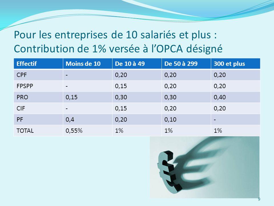 Pour les entreprises de 10 salariés et plus : Contribution de 1% versée à l'OPCA désigné EffectifMoins de 10De 10 à 49De 50 à 299300 et plus CPF-0,20