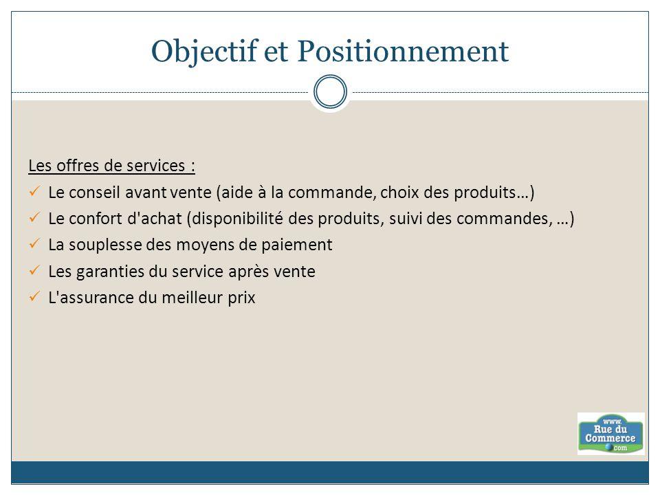 Objectif et Positionnement Les offres de services : Le conseil avant vente (aide à la commande, choix des produits…) Le confort d'achat (disponibilité