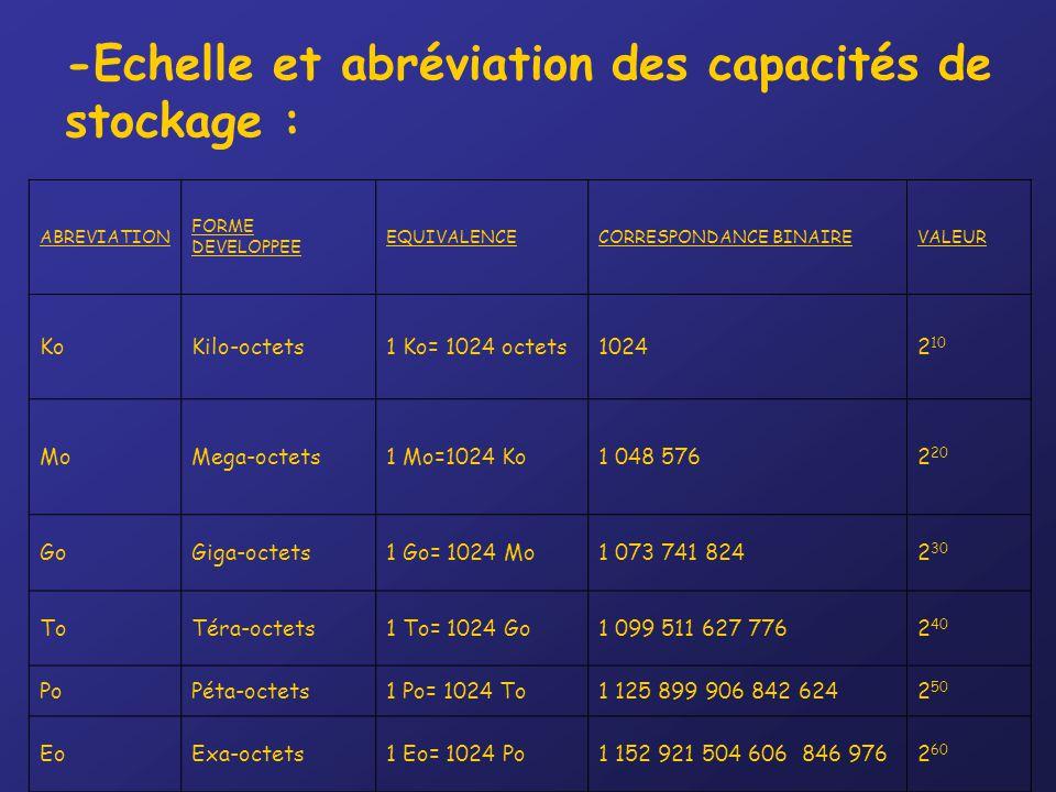 -Echelle et abréviation des capacités de stockage : ABREVIATION FORME DEVELOPPEE EQUIVALENCECORRESPONDANCE BINAIREVALEUR KoKilo-octets1 Ko= 1024 octets10242 10 MoMega-octets1 Mo=1024 Ko1 048 5762 20 GoGiga-octets1 Go= 1024 Mo1 073 741 8242 30 ToTéra-octets1 To= 1024 Go1 099 511 627 7762 40 PoPéta-octets1 Po= 1024 To1 125 899 906 842 6242 50 EoExa-octets1 Eo= 1024 Po1 152 921 504 606 846 9762 60