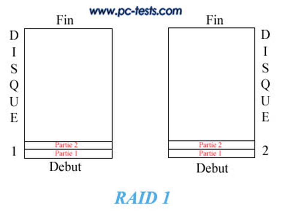 RAID niveau 2 : Code ECC de HAMMING RESSEMBLE AU RAID 0 ET RAID 1 MAIS un seul des disques est sollicité lors des opérations de lecture.