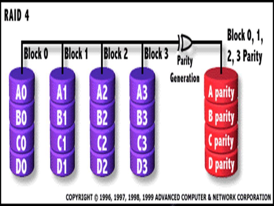 RAID niveau 5 : Disques de données indépendants avec gestion de parité partagée et distribuée -la parité est générée et est stockée de façon distribuée sur les disques de données.