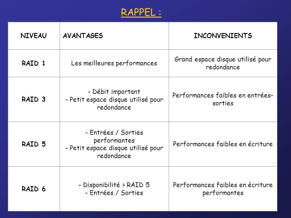RAPPEL : NIVEAUAVANTAGESINCONVENIENTS RAID 1Les meilleures performances Grand espace disque utilisé pour redondance RAID 3 - Débit important - Petit e