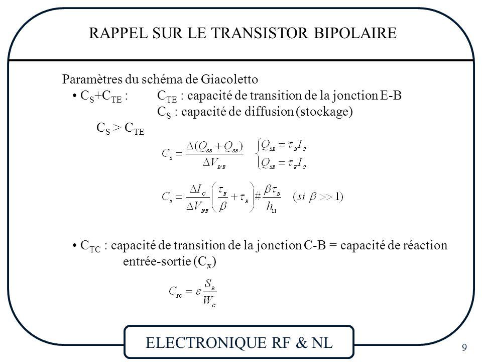 ELECTRONIQUE RF & NL 10 RAPPEL SUR LE TRANSISTOR BIPOLAIRE C TC : capacité entrée-sortie (C  )  Transistor bidirectionnel Effet en haute fréquence Instabilité possible Rappel Effet Miller v1v1 v2v2 i1i1 i2i2 AVAV ZMZM v1v1 v2v2 i1i1 i2i2 AVAV Z M1 Z M2 