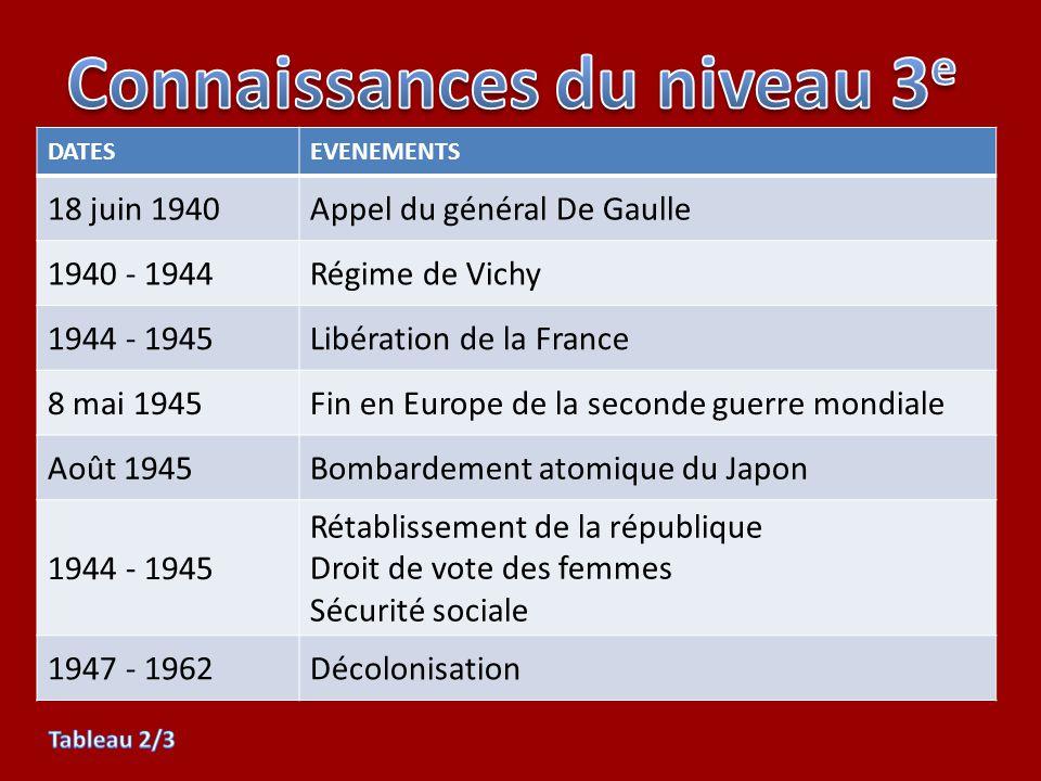 DATESEVENEMENTS 18 juin 1940Appel du général De Gaulle 1940 - 1944Régime de Vichy 1944 - 1945Libération de la France 8 mai 1945Fin en Europe de la sec