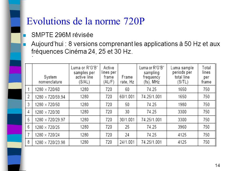 14 Evolutions de la norme 720P. n SMPTE 296M révisée n Aujourd'hui : 8 versions comprenant les applications à 50 Hz et aux fréquences Cinéma 24, 25 et