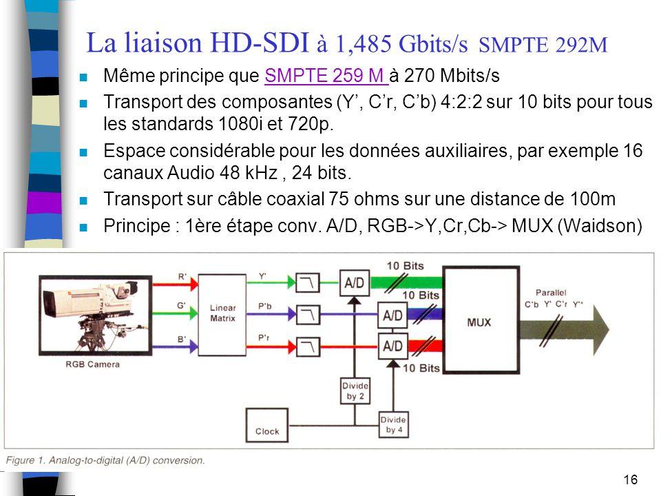 16 La liaison HD-SDI à 1,485 Gbits/s SMPTE 292M n Même principe que SMPTE 259 M à 270 Mbits/sSMPTE 259 M n Transport des composantes (Y', C'r, C'b) 4: