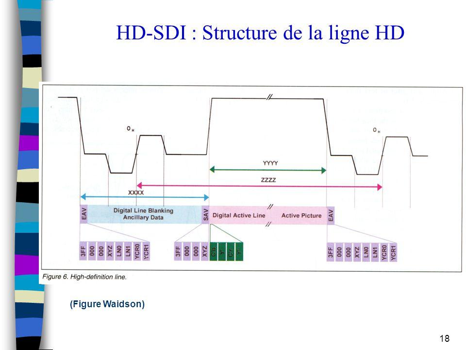 18 HD-SDI : Structure de la ligne HD (Figure Waidson)