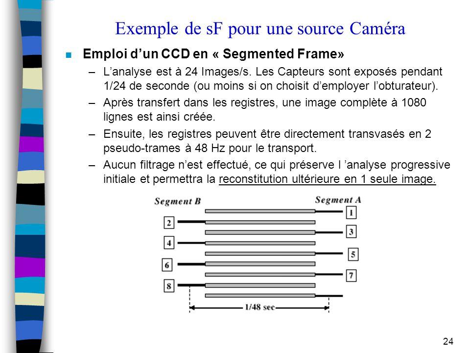24 Exemple de sF pour une source Caméra Emploi d'un CCD en « Segmented Frame» –L'analyse est à 24 Images/s. Les Capteurs sont exposés pendant 1/24 de