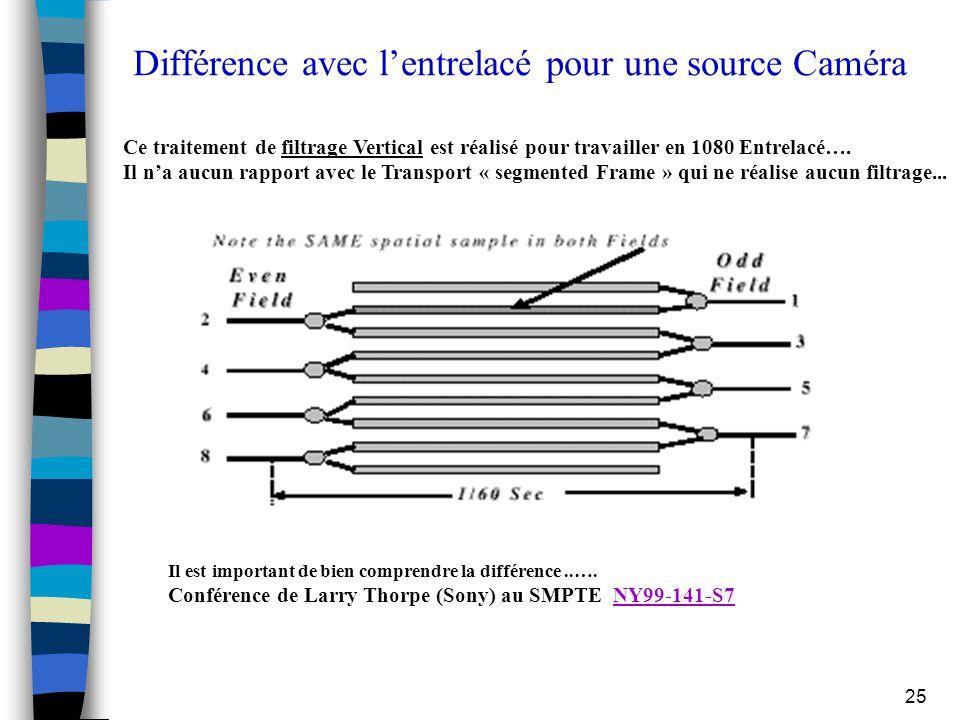 25 Différence avec l'entrelacé pour une source Caméra Ce traitement de filtrage Vertical est réalisé pour travailler en 1080 Entrelacé…. Il n'a aucun