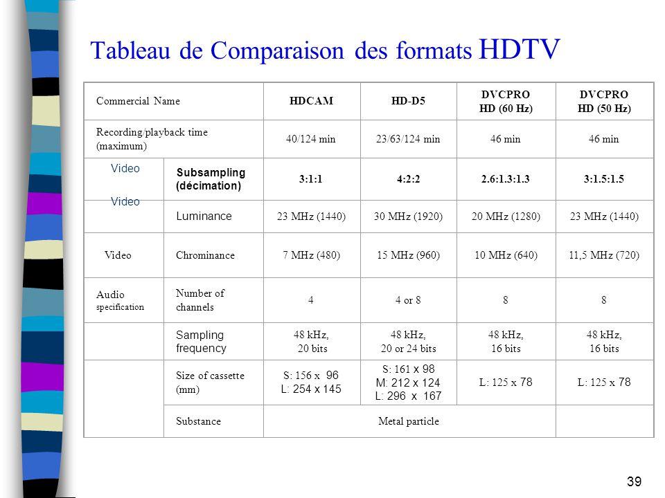 39 Tableau de Comparaison des formats HDTV Commercial NameHDCAM HD ‑ D5 DVCPRO HD (60 Hz) DVCPRO HD (50 Hz) Recording/playback time (maximum) 40/124 m