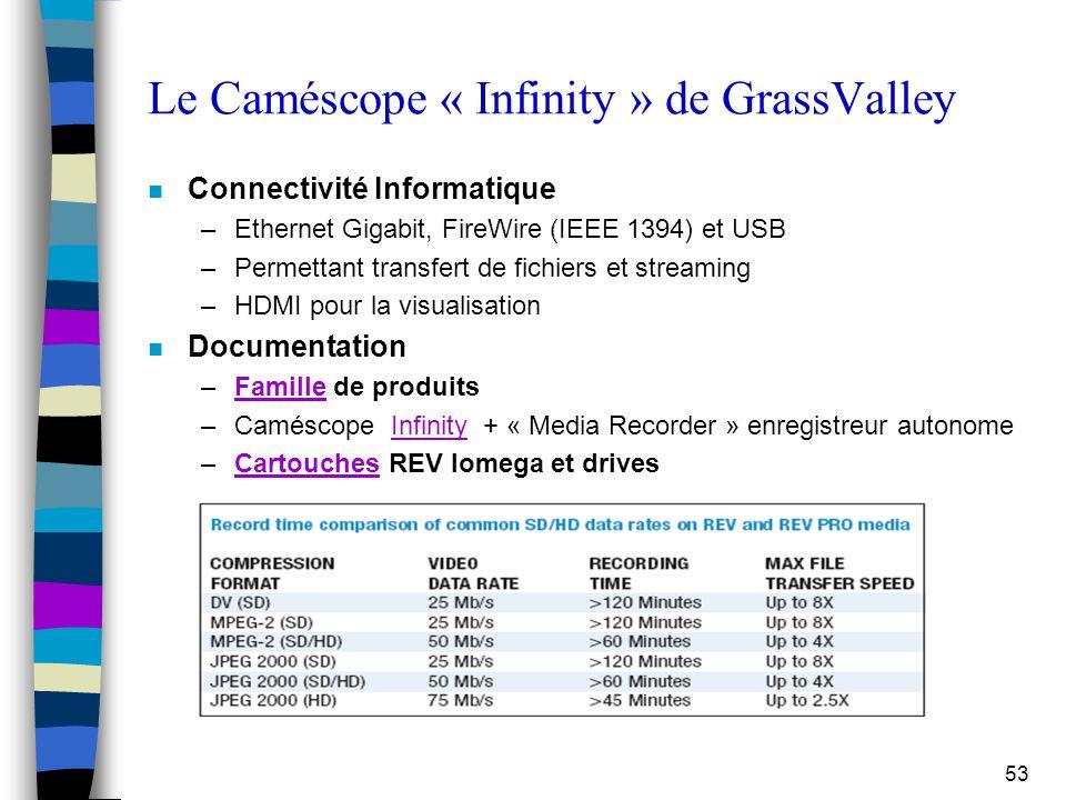 53 Le Caméscope « Infinity » de GrassValley n Connectivité Informatique –Ethernet Gigabit, FireWire (IEEE 1394) et USB –Permettant transfert de fichie
