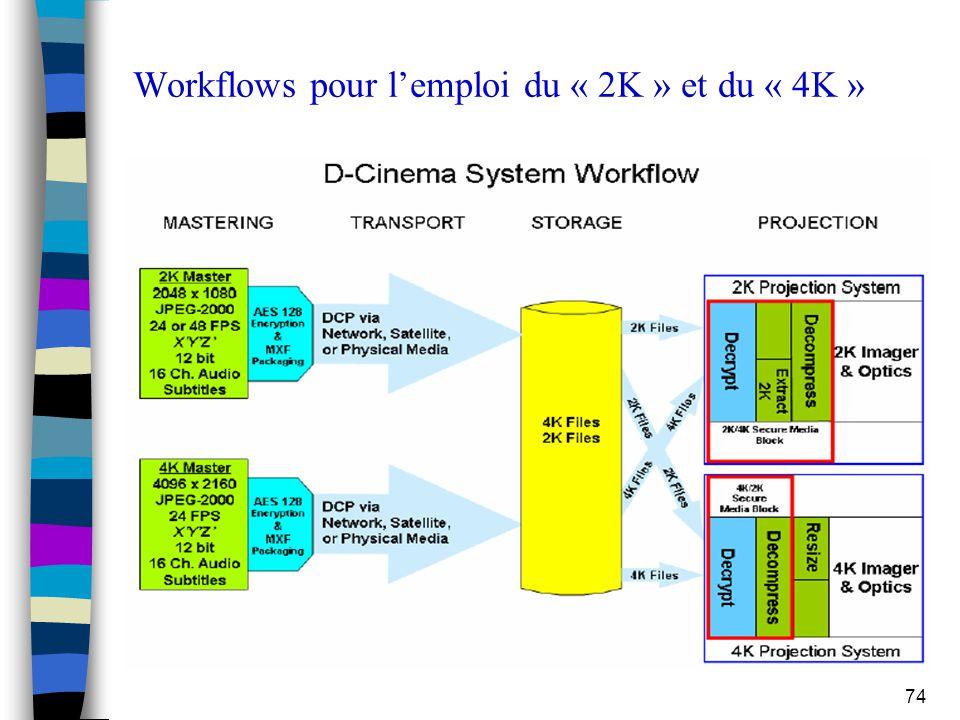 74 Workflows pour l'emploi du « 2K » et du « 4K »