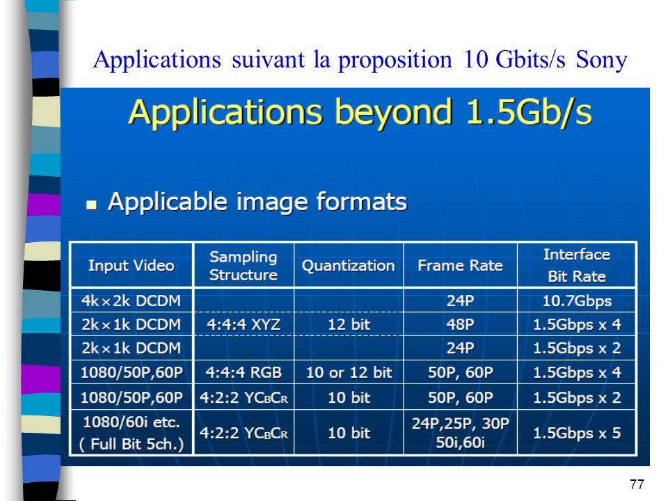 77 Applications suivant la proposition 10 Gbits/s Sony