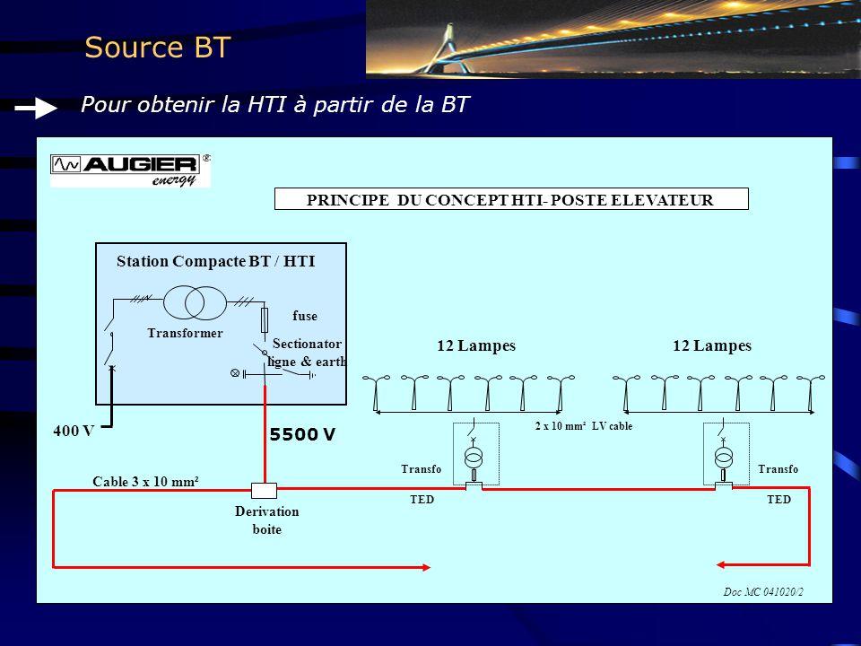 Source BT Pour obtenir la HTI à partir de la BT Station Compacte BT / HTI Transformer Transfo TED Cable 3 x 10 mm² PRINCIPE DU CONCEPT HTI- POSTE ELEVATEUR 400 V fuse 5500 V 12 Lampes 2 x 10 mm² LV cable Derivation boite Sectionator ligne & earth 12 Lampes Transfo TED Doc MC 041020/2