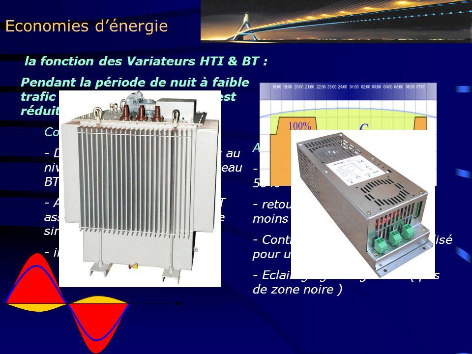 Economies d'énergie Avantages : - économie d'énergie de 30 à 50% - retour d'investissement sous moins de 3 ans - Contrôle / commande centralisé pour une GTC éventuelle - Eclairage global garanti ( pas de zone noire ) la fonction des Variateurs HTI & BT : Pendant la période de nuit à faible trafic, la tension des lampes est réduite à 180V Concept : - Des variateurs sont installés au niveau des postes HTI ou tableau BT - Avec une technologie à IGBT assurant une tension de sortie sinusoidale - installation type plug & play
