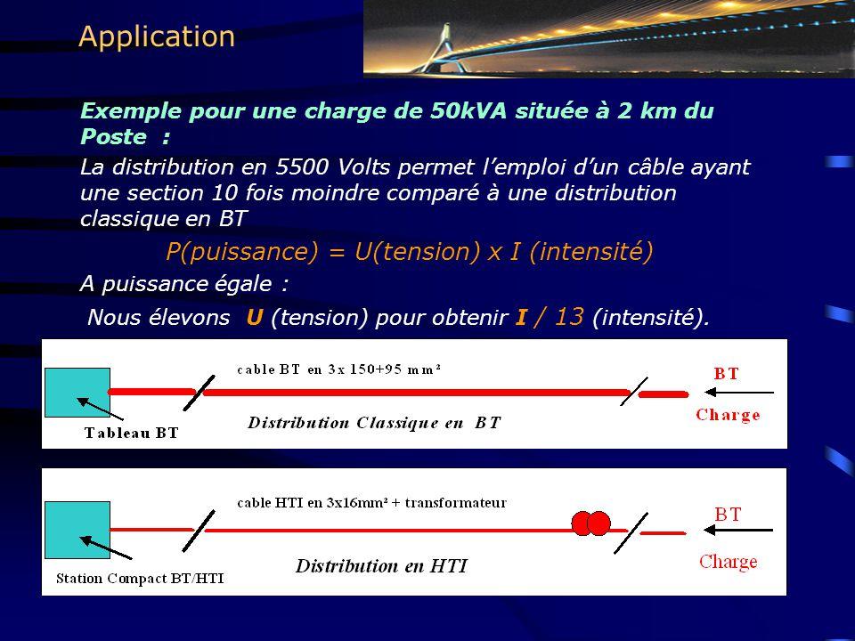 Exemple pour une charge de 50kVA située à 2 km du Poste : La distribution en 5500 Volts permet l'emploi d'un câble ayant une section 10 fois moindre comparé à une distribution classique en BT P(puissance) = U(tension) x I (intensité) A puissance égale : Nous élevons U (tension) pour obtenir I / 13 (intensité).