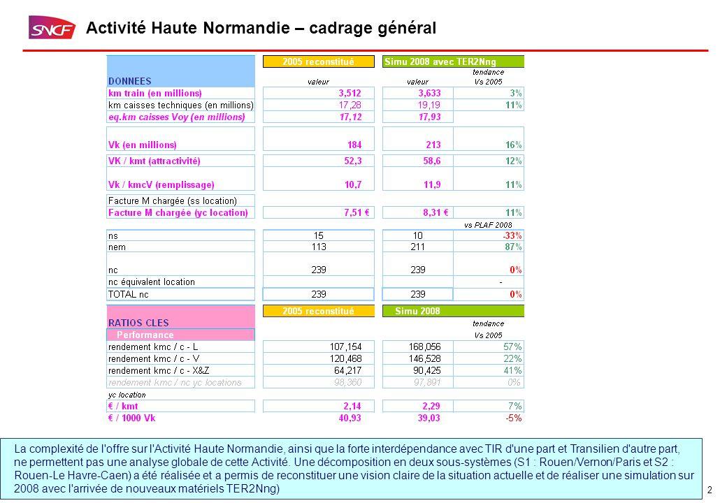 2 Activité Haute Normandie – cadrage général La complexité de l offre sur l Activité Haute Normandie, ainsi que la forte interdépendance avec TIR d une part et Transilien d autre part, ne permettent pas une analyse globale de cette Activité.