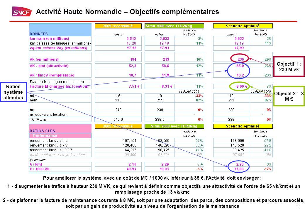 4 Activité Haute Normandie – Objectifs complémentaires Pour améliorer le système, avec un coût de MC / 1000 vk inférieur à 35 €, l'Activité doit envisager : - 1 - d'augmenter les trafics à hauteur 230 M VK, ce qui revient à définir comme objectifs une attractivité de l'ordre de 65 vk/kmt et un remplissage proche de 13 vk/kmc - 2 - de plafonner la facture de maintenance courante à 8 M€, soit par une adaptation des parcs, des compositions et parcours associés, soit par un gain de productivité au niveau de l'organisation de la maintenance Objectif 1 : 230 M vk Objectif 2 : 8 M € Ratios système attendus